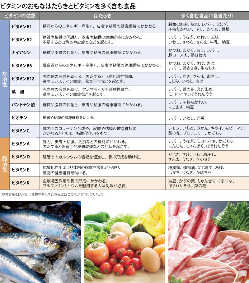 亜鉛 が 含ま れる 食べ物